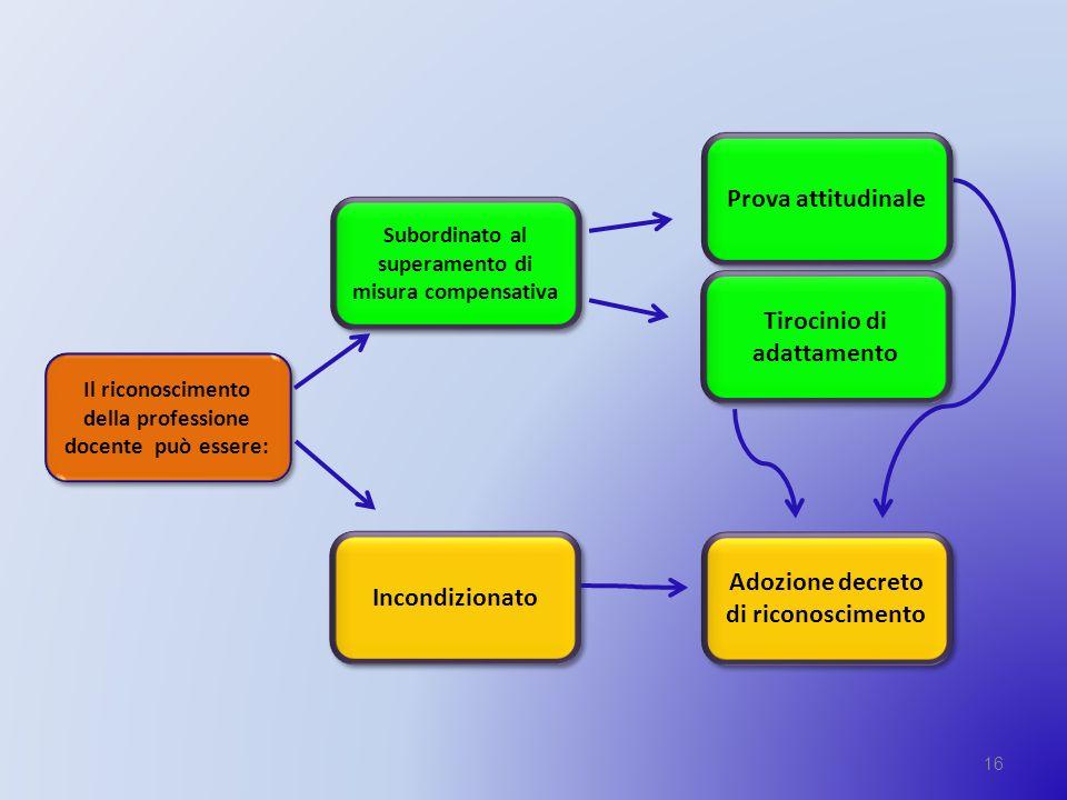 16 Prova attitudinale Subordinato al superamento di misura compensativa Tirocinio di adattamento Il riconoscimento della professione docente può esser