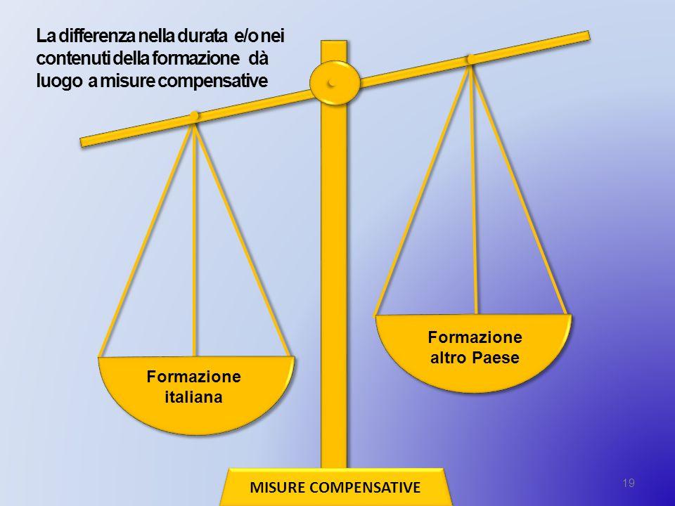 La differenza nella durata e/o nei contenuti della formazione dà luogo a misure compensative 19 MISURE COMPENSATIVE Formazione italiana Formazione alt