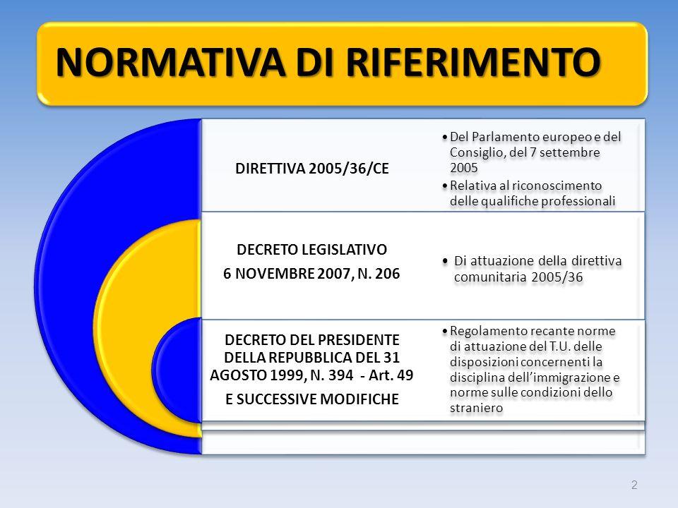 NORMATIVA DI RIFERIMENTO DIRETTIVA 2005/36/CE DECRETO LEGISLATIVO 6 NOVEMBRE 2007, N. 206 DECRETO DEL PRESIDENTE DELLA REPUBBLICA DEL 31 AGOSTO 1999,