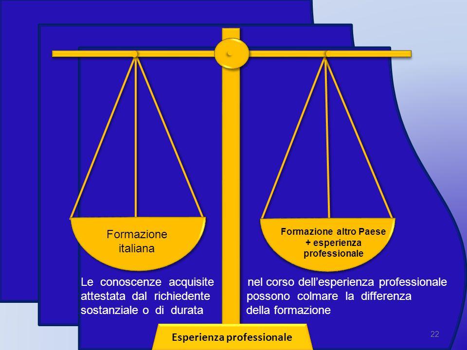 22 Esperienza professionale Formazione italiana Formazione altro Paese + esperienza professionale Le conoscenze acquisite nel corso dellesperienza pro