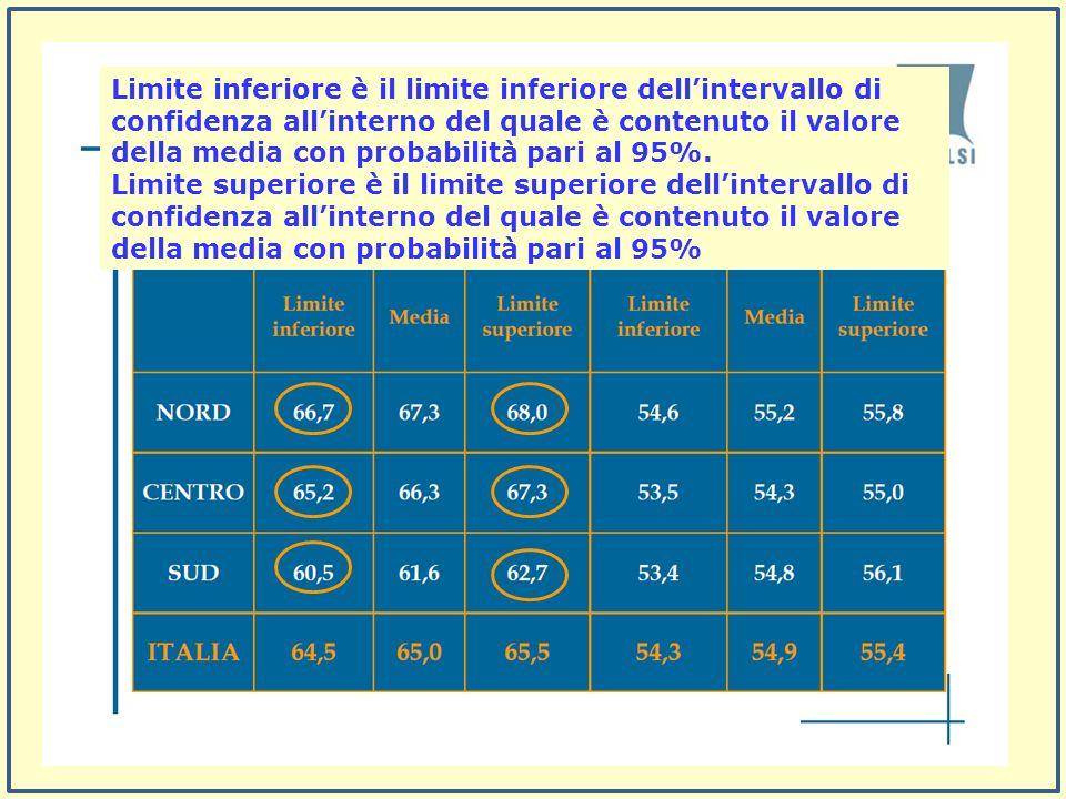 Limite inferiore è il limite inferiore dellintervallo di confidenza allinterno del quale è contenuto il valore della media con probabilità pari al 95%.