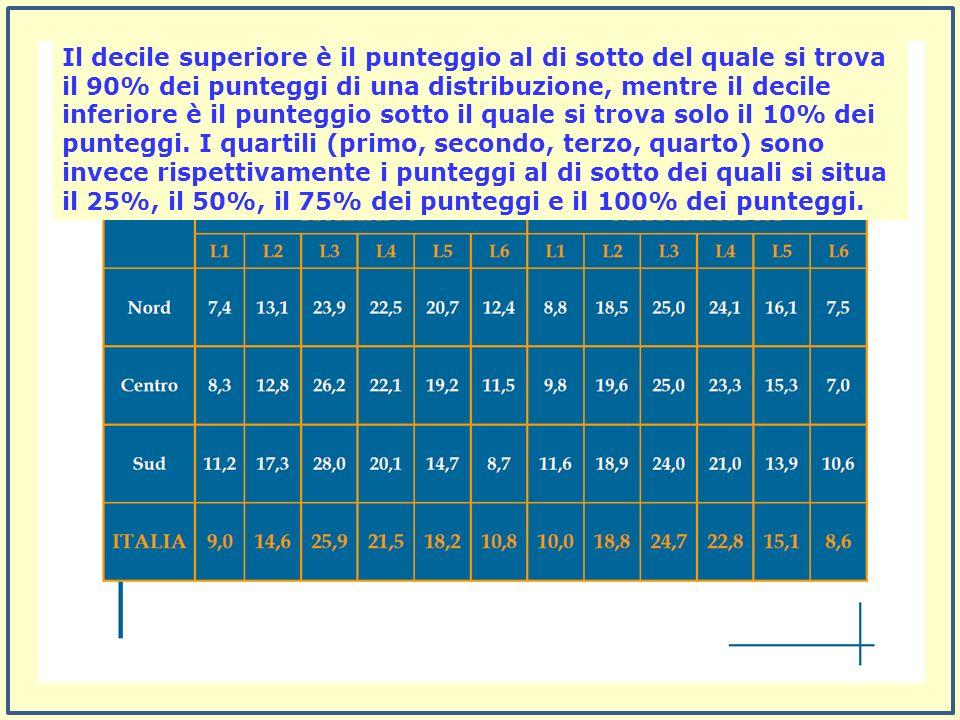 Il decile superiore è il punteggio al di sotto del quale si trova il 90% dei punteggi di una distribuzione, mentre il decile inferiore è il punteggio sotto il quale si trova solo il 10% dei punteggi.