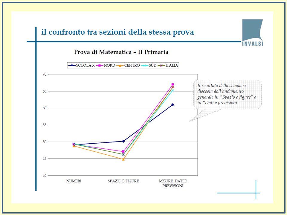 Differenziare Italiano da Matematica Raggruppare per aree Qualche indicazione operativa