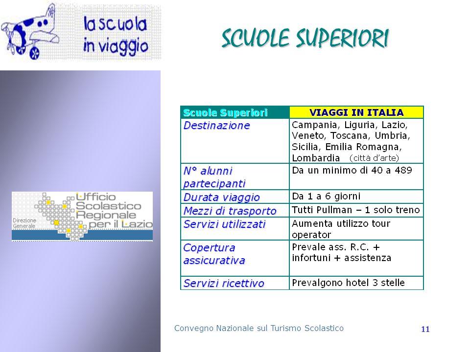 Convegno Nazionale sul Turismo Scolastico 11 SCUOLE SUPERIORI