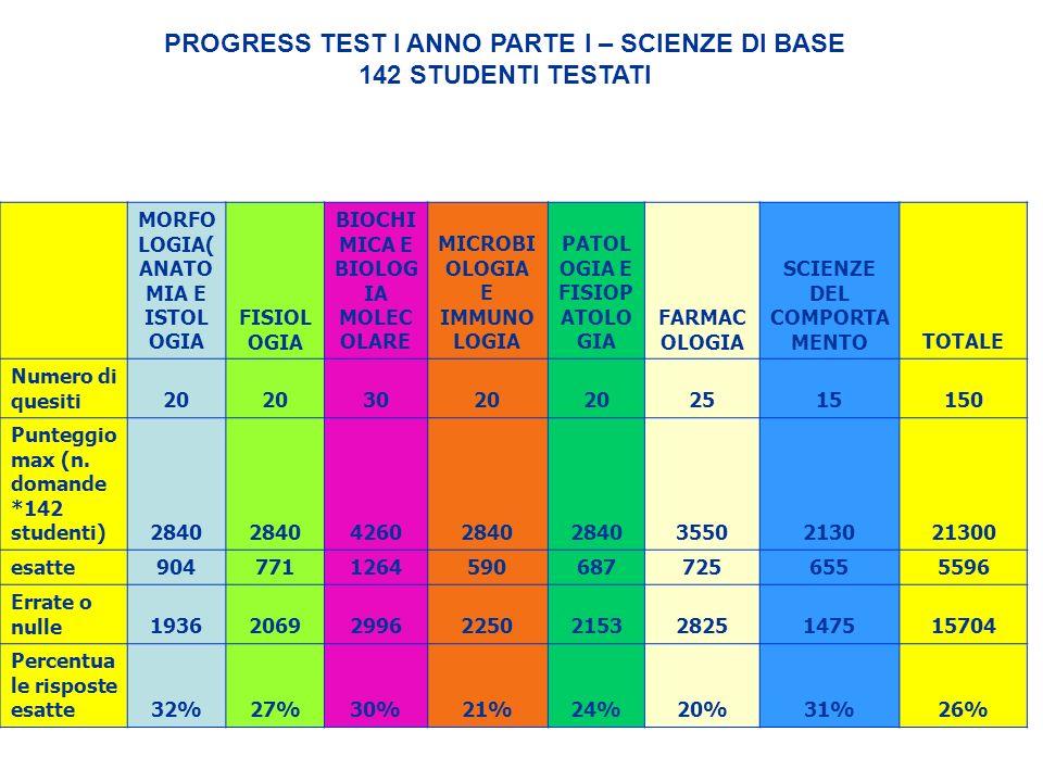 PROGRESS TEST I ANNO PARTE I – SCIENZE DI BASE 142 STUDENTI TESTATI MORFO LOGIA( ANATO MIA E ISTOL OGIA FISIOL OGIA BIOCHI MICA E BIOLOG IA MOLEC OLAR