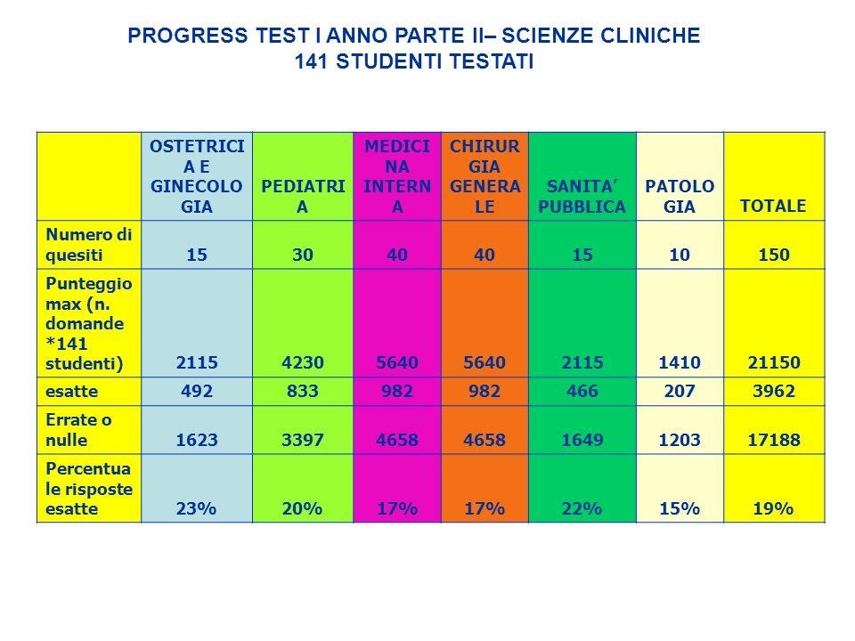 PROGRESS TEST I ANNO PARTE II– SCIENZE CLINICHE 141 STUDENTI TESTATI OSTETRICI A E GINECOLO GIA PEDIATRI A MEDICI NA INTERN A CHIRUR GIA GENERA LE SAN