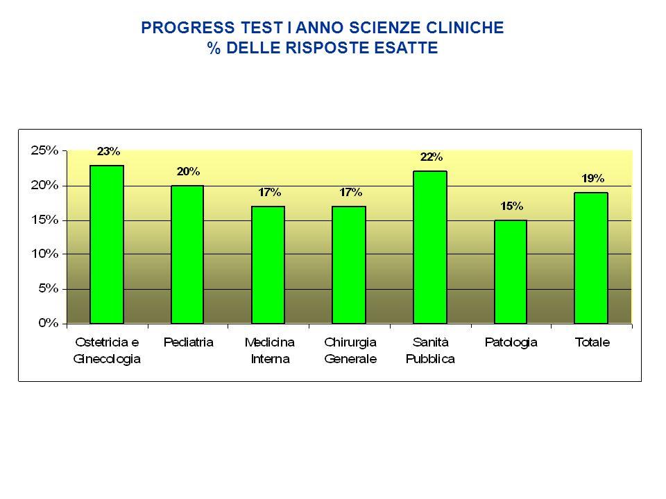 PROGRESS TEST I ANNO SCIENZE CLINICHE % DELLE RISPOSTE ESATTE