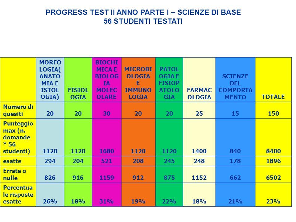 PROGRESS TEST II ANNO PARTE I – SCIENZE DI BASE 56 STUDENTI TESTATI MORFO LOGIA( ANATO MIA E ISTOL OGIA) FISIOL OGIA BIOCHI MICA E BIOLOG IA MOLEC OLA