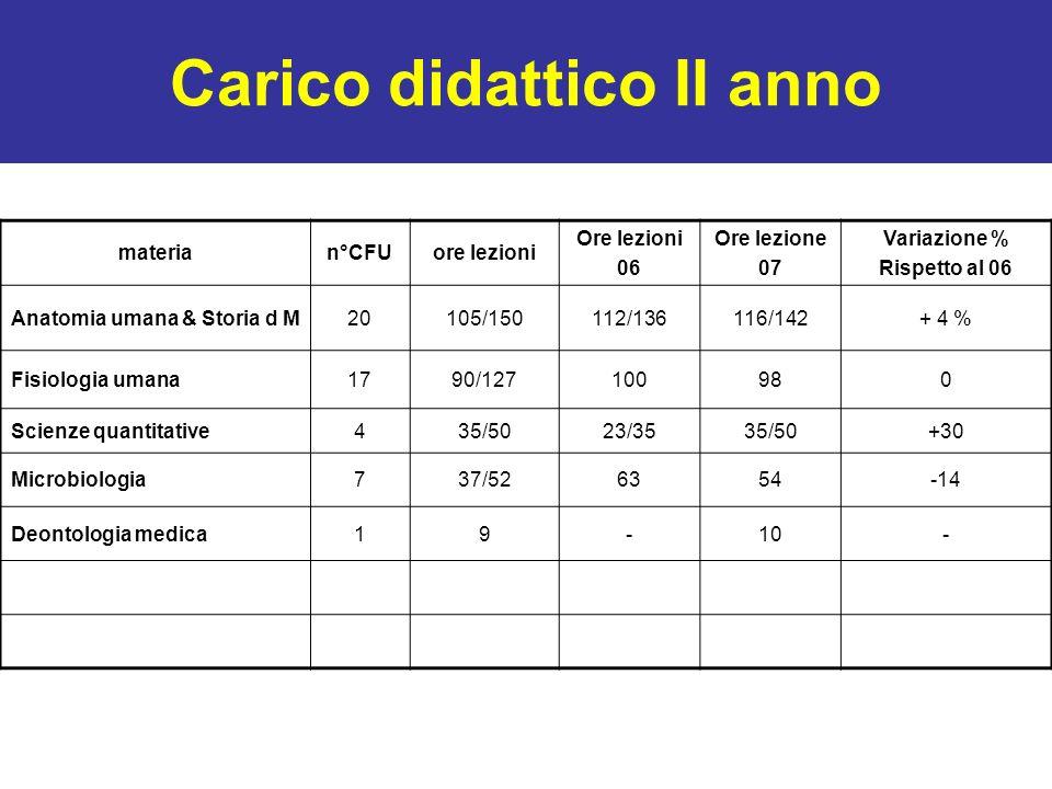 Carico didattico II anno materian°CFUore lezioni Ore lezioni 06 Ore lezione 07 Variazione % Rispetto al 06 Anatomia umana & Storia d M20105/150112/136