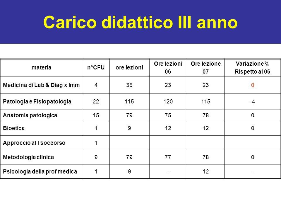 Carico didattico III anno materian°CFUore lezioni Ore lezioni 06 Ore lezione 07 Variazione % Rispetto al 06 Medicina di Lab & Diag x Imm43523 0 Patolo