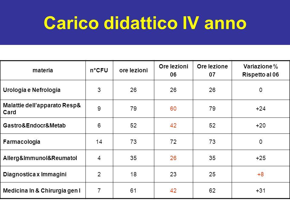 Carico didattico IV anno materian°CFUore lezioni Ore lezioni 06 Ore lezione 07 Variazione % Rispetto al 06 Urologia e Nefrologia326 0 Malattie dellapp