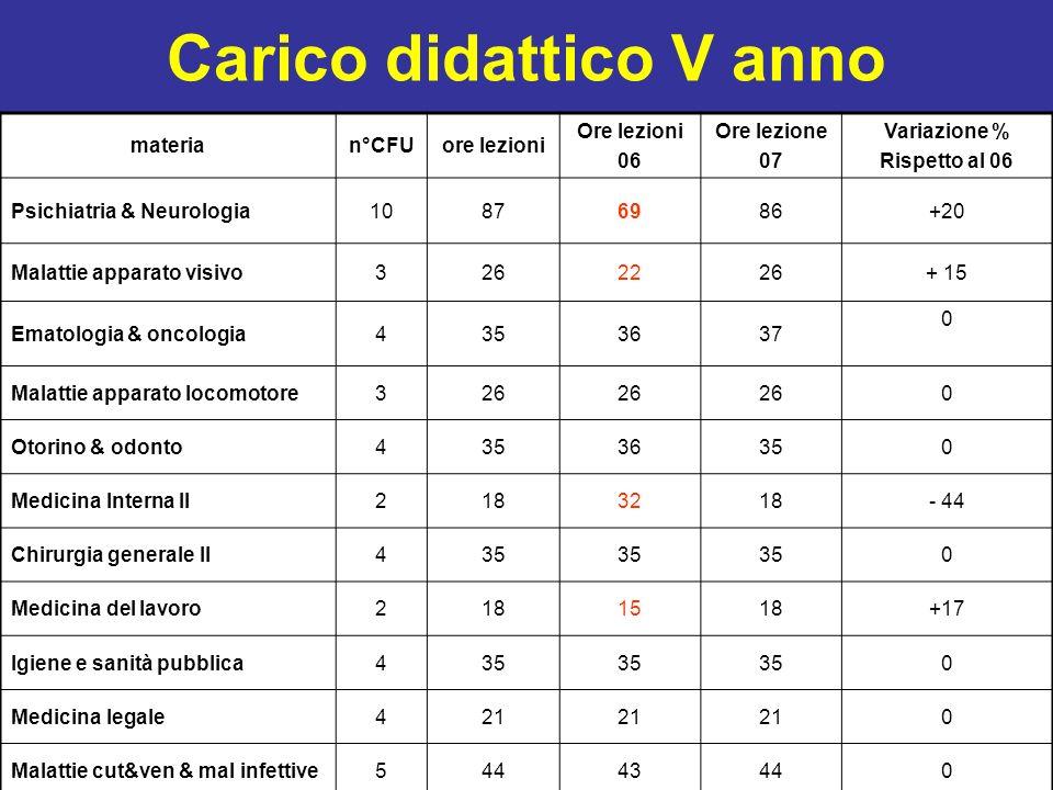Carico didattico V anno materian°CFUore lezioni Ore lezioni 06 Ore lezione 07 Variazione % Rispetto al 06 Psichiatria & Neurologia10876986+20 Malattie