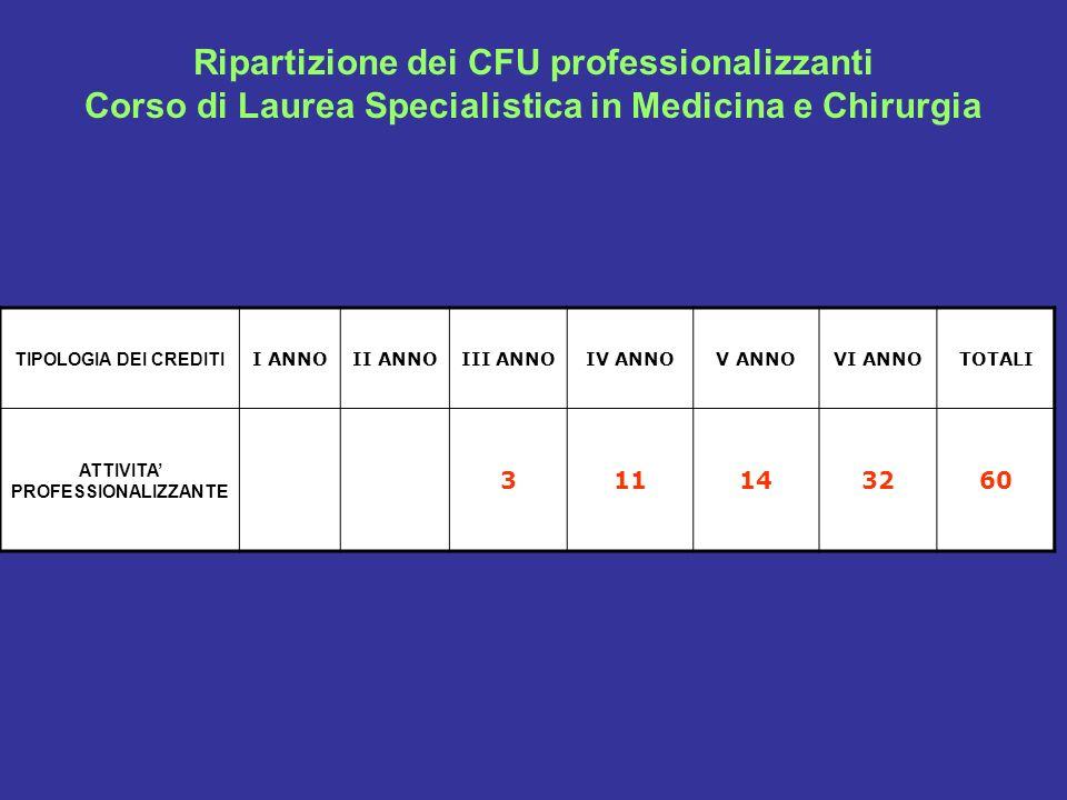 Ripartizione dei CFU professionalizzanti Corso di Laurea Specialistica in Medicina e Chirurgia TIPOLOGIA DEI CREDITI I ANNOII ANNOIII ANNOIV ANNOV ANN