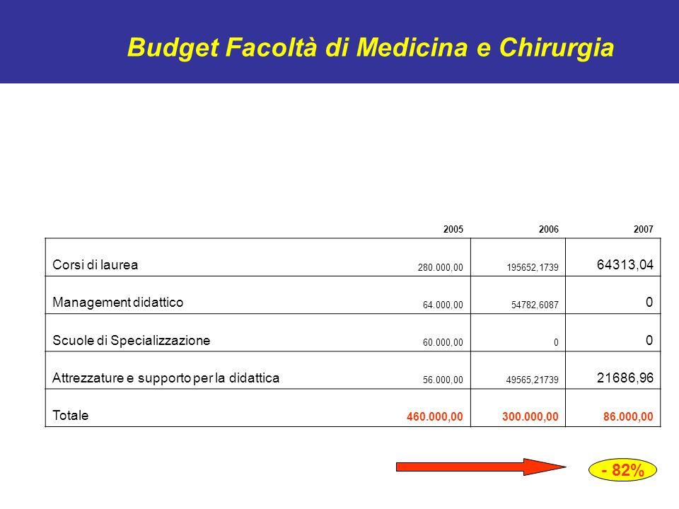 Budget Corso di Laurea in Medicina e Chirurgia Assegnazione 2005100.000,00 Assegnazione 200665.000,00 Assegnazione 200732.636,47 - 50% rispetto al 2006 - 68% rispetto al 2005