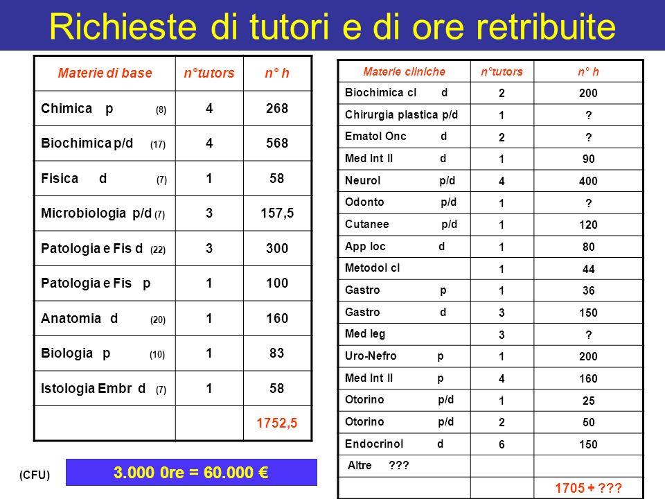 Richieste di tutori e di ore retribuite Materie di basen°tutorsn° h Chimica p (8) 4268 Biochimica p/d (17) 4568 Fisica d (7) 158 Microbiologia p/d (7)