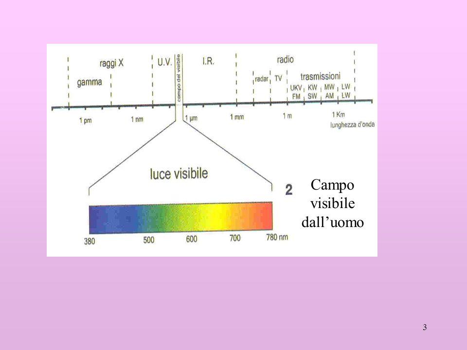 14 V=RI I=V/R Al diminuire della tensione la resistenza deve diminuire (il diametro dei fili deve aumentare) per mantenere costante lIntensità di corrente