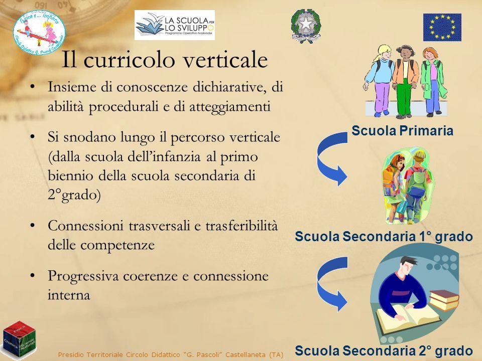 Il curricolo verticale Insieme di conoscenze dichiarative, di abilità procedurali e di atteggiamenti Si snodano lungo il percorso verticale (dalla scu