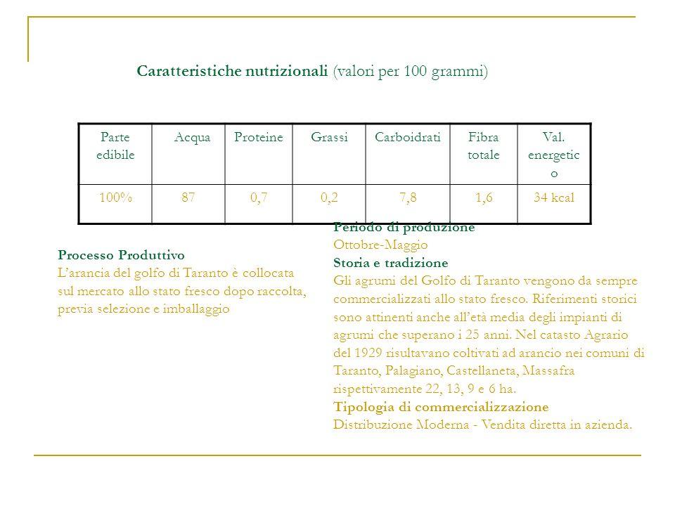 Caratteristiche nutrizionali (valori per 100 grammi) Parte edibile AcquaProteineGrassiCarboidratiFibra totale Val. energetic o 100%870,70,27,81,634 kc
