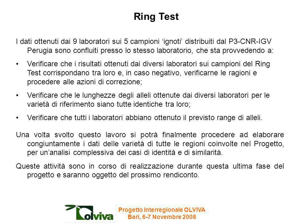 I dati ottenuti dai 9 laboratori sui 5 campioni ignoti distribuiti dal P3-CNR-IGV Perugia sono confluiti presso lo stesso laboratorio, che sta provved
