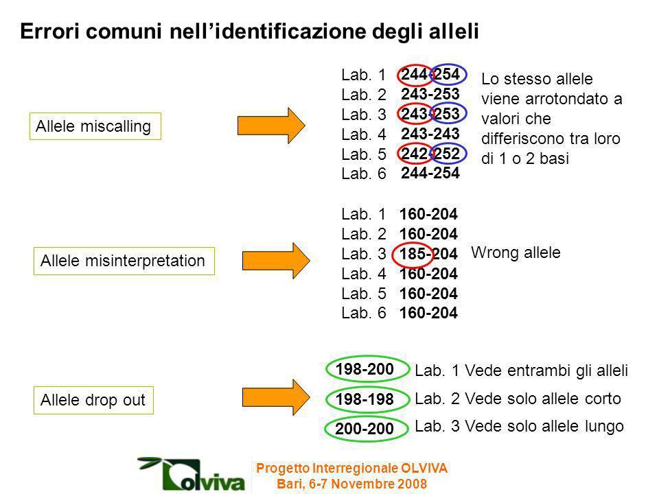 Lab. 1 Lab. 2 Lab. 3 Lab. 4 Lab. 5 Lab. 6 244-254 243-253 243-243 242-252 244-254 Allele miscalling Lab. 1 Vede entrambi gli alleli Lab. 2 Vede solo a