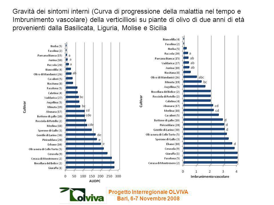 Gravità dei sintomi interni (Curva di progressione della malattia nel tempo e Imbrunimento vascolare) della verticilliosi su piante di olivo di due an