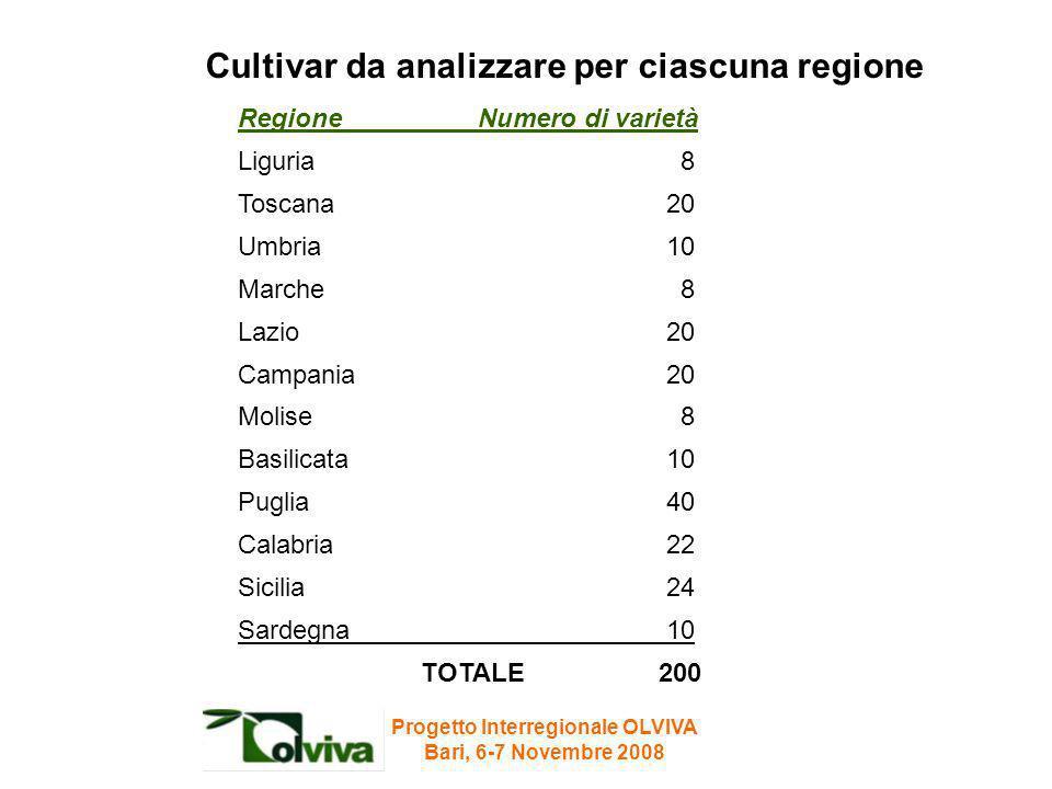 Cultivar da analizzare per ciascuna regione Regione Numero di varietà Liguria 8 Toscana 20 Umbria 10 Marche 8 Lazio 20 Campania 20 Molise 8 Basilicata