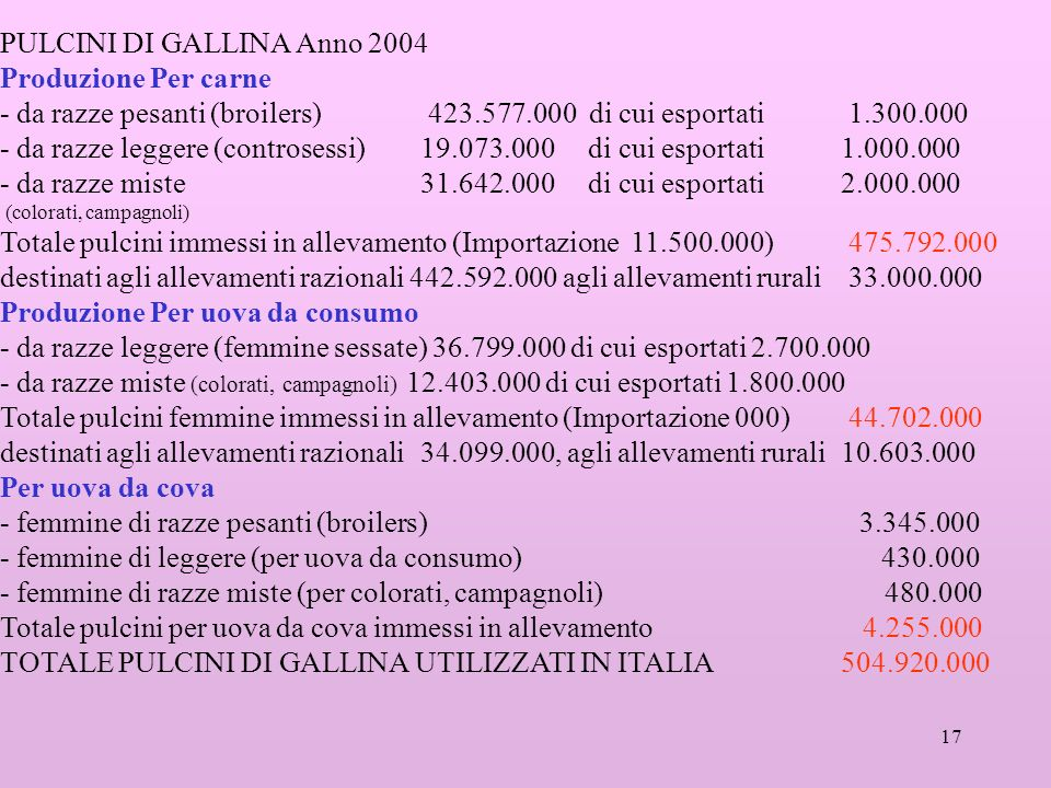 17 PULCINI DI GALLINA Anno 2004 Produzione Per carne - da razze pesanti (broilers) 423.577.000 di cui esportati 1.300.000 - da razze leggere (controse