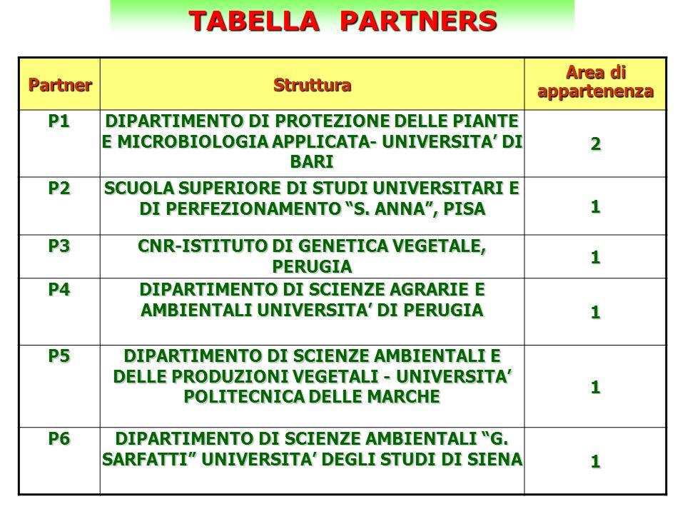 TABELLA PARTNERS PartnerStruttura Area di appartenenzaP1 DIPARTIMENTO DI PROTEZIONE DELLE PIANTE E MICROBIOLOGIA APPLICATA- UNIVERSITA DI BARI 2 P2 SC