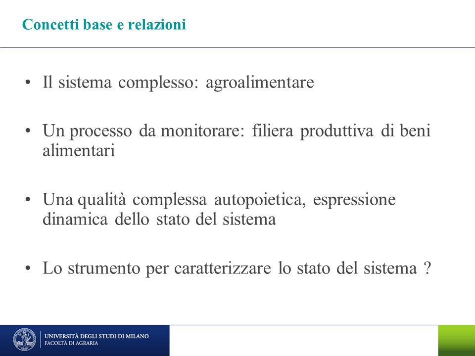 Concetti base e relazioni Il sistema complesso: agroalimentare Un processo da monitorare: filiera produttiva di beni alimentari Una qualità complessa