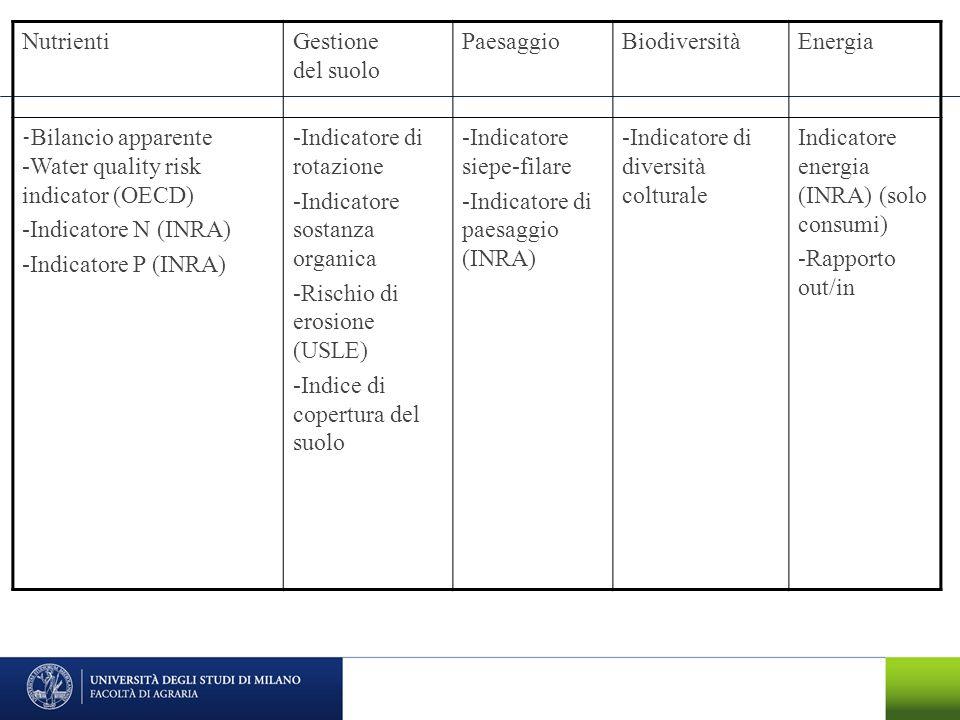 NutrientiGestione del suolo PaesaggioBiodiversitàEnergia - Bilancio apparente -Water quality risk indicator (OECD) -Indicatore N (INRA) -Indicatore P