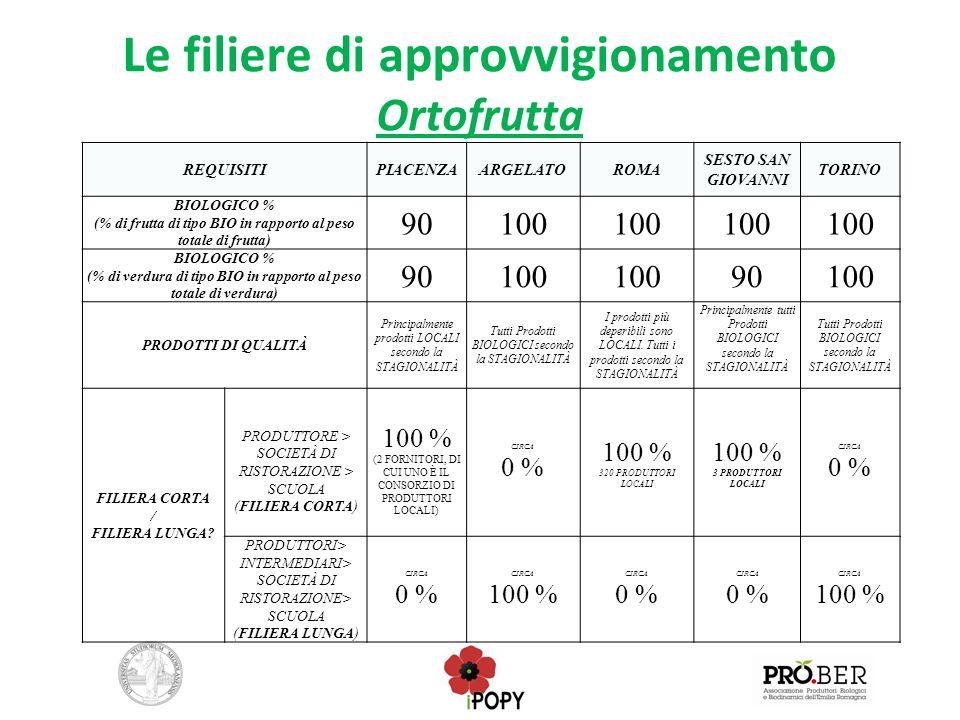 Le filiere di approvvigionamento Ortofrutta REQUISITIPIACENZAARGELATOROMA SESTO SAN GIOVANNI TORINO BIOLOGICO % (% di frutta di tipo BIO in rapporto a