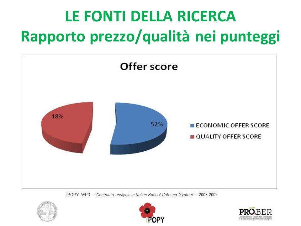 LE FONTI DELLA RICERCA Rapporto prezzo/qualità nei punteggi iPOPY WP3 – Contracts analysis in Italian School Catering System – 2008-2009