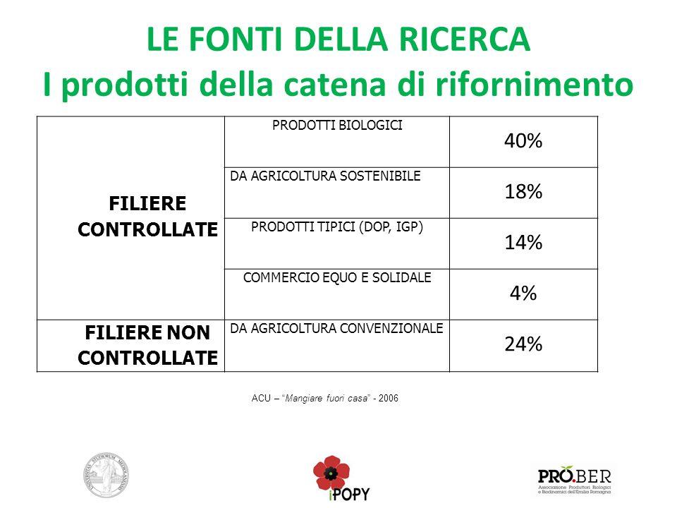 LE FONTI DELLA RICERCA I prodotti della catena di rifornimento FILIERE CONTROLLATE PRODOTTI BIOLOGICI 40% DA AGRICOLTURA SOSTENIBILE 18% PRODOTTI TIPI