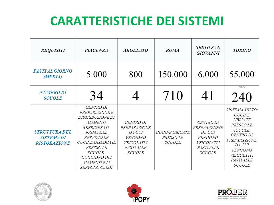 CARATTERISTICHE DEI SISTEMI REQUISITIPIACENZAARGELATOROMA SESTO SAN GIOVANNI TORINO PASTI AL GIORNO (MEDIA) 5.000800150.0006.00055.000 NUMERO DI SCUOL