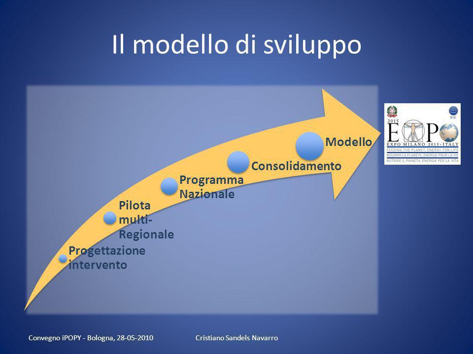 4. Evoluzione del Ruolo Guida della Scuola nelleducazione alimentare Ieri Poco strutturata Non coordinata Isolata 2010-14 Identità nazionale Coordina