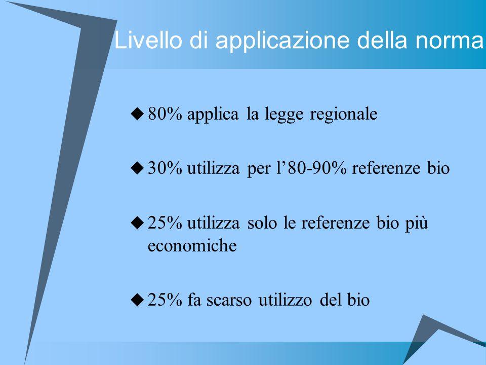 Livello di applicazione della norma 80% applica la legge regionale 30% utilizza per l80-90% referenze bio 25% utilizza solo le referenze bio più econo
