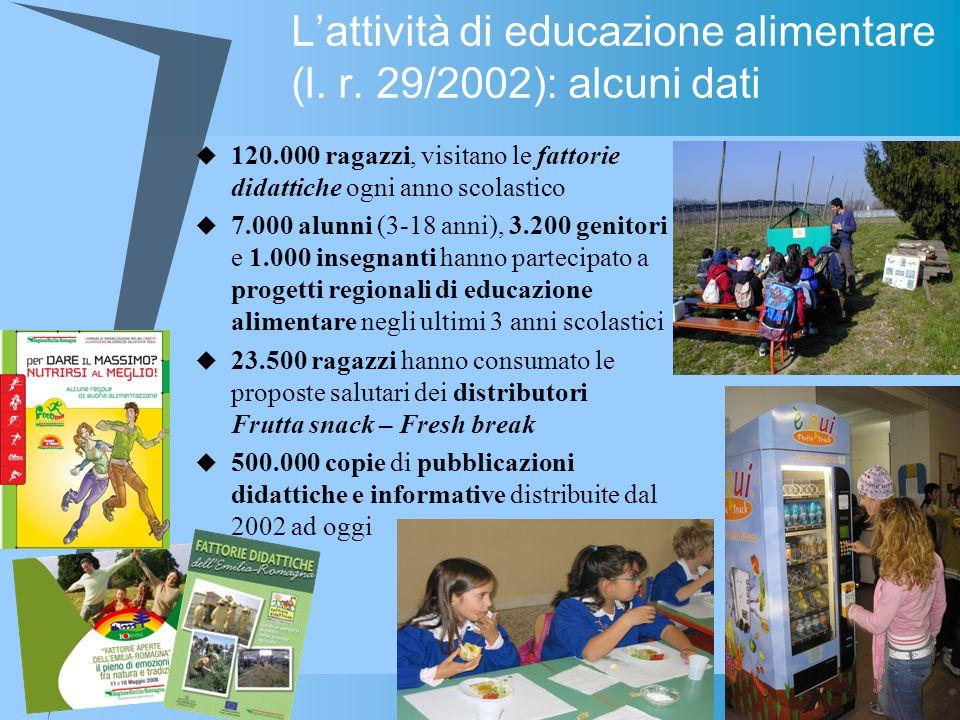 Lattività di educazione alimentare (l. r. 29/2002): alcuni dati 120.000 ragazzi, visitano le fattorie didattiche ogni anno scolastico 7.000 alunni (3-