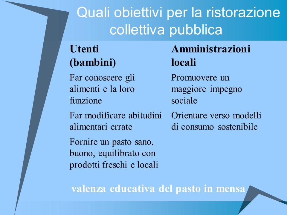 Quali obiettivi per la ristorazione collettiva pubblica Utenti (bambini) Amministrazioni locali Far conoscere gli alimenti e la loro funzione Promuove