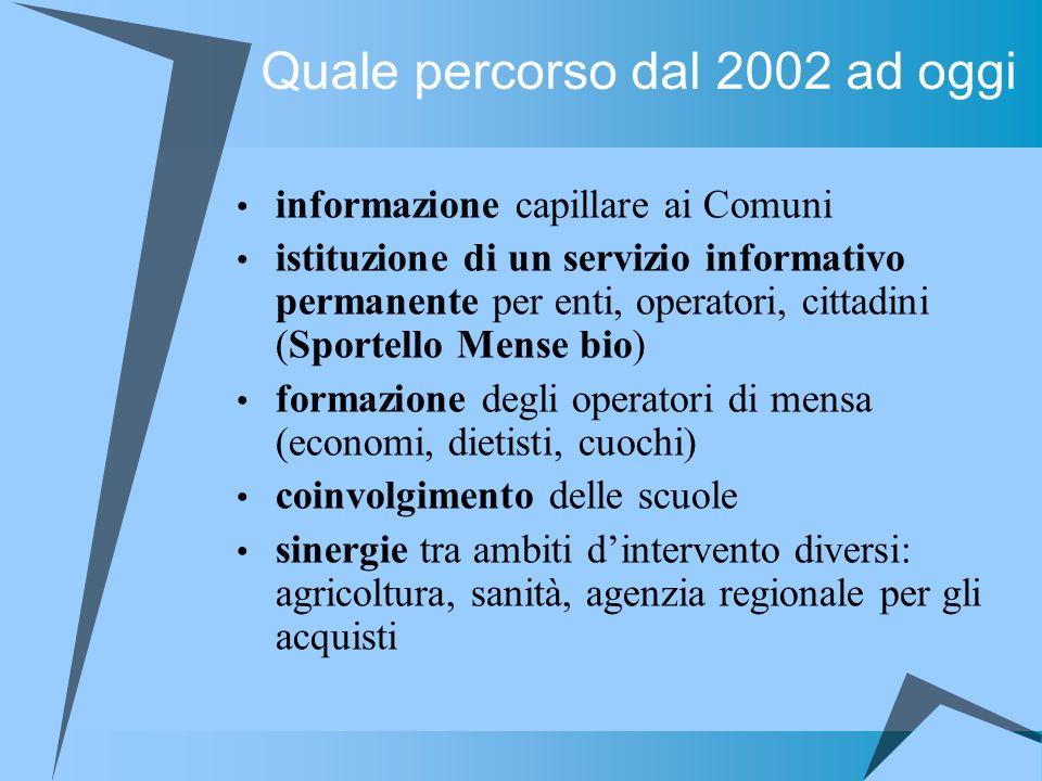 Quale percorso dal 2002 ad oggi informazione capillare ai Comuni istituzione di un servizio informativo permanente per enti, operatori, cittadini (Spo
