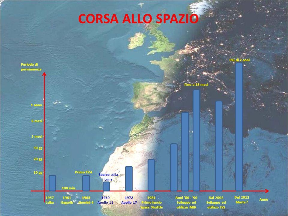 CORSA ALLO SPAZIO Periodo di permanenza Anno 10 gg - 20 gg - 30 gg - 2 mesi - 6 mesi - 1 anno - 1957 Laika 1961 Gagarin1963 Gemini Gemini 4 1969 Apoll