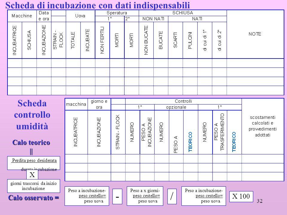 32 Scheda di incubazione con dati indispensabili Scheda controllo umidità Peso a incubazione- peso cestello= peso uova Peso a x giorni- peso cestello=