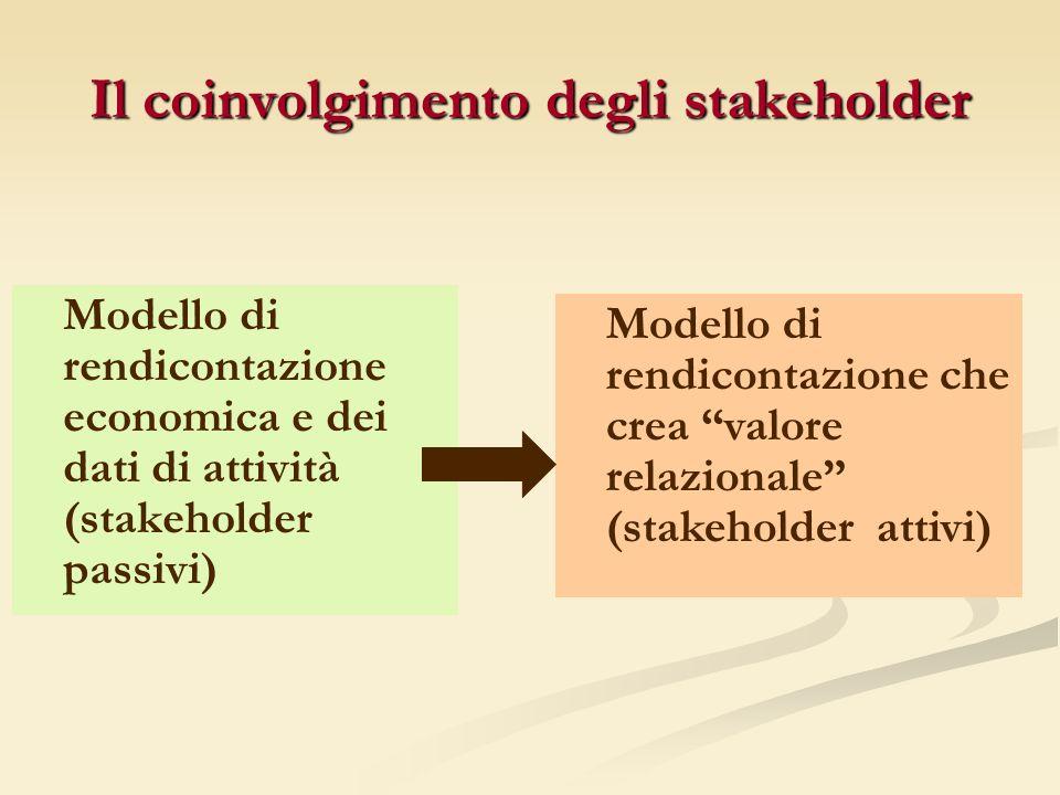 Il coinvolgimento degli stakeholder Modello di rendicontazione economica e dei dati di attività (stakeholder passivi) Modello di rendicontazione che crea valore relazionale (stakeholder attivi)