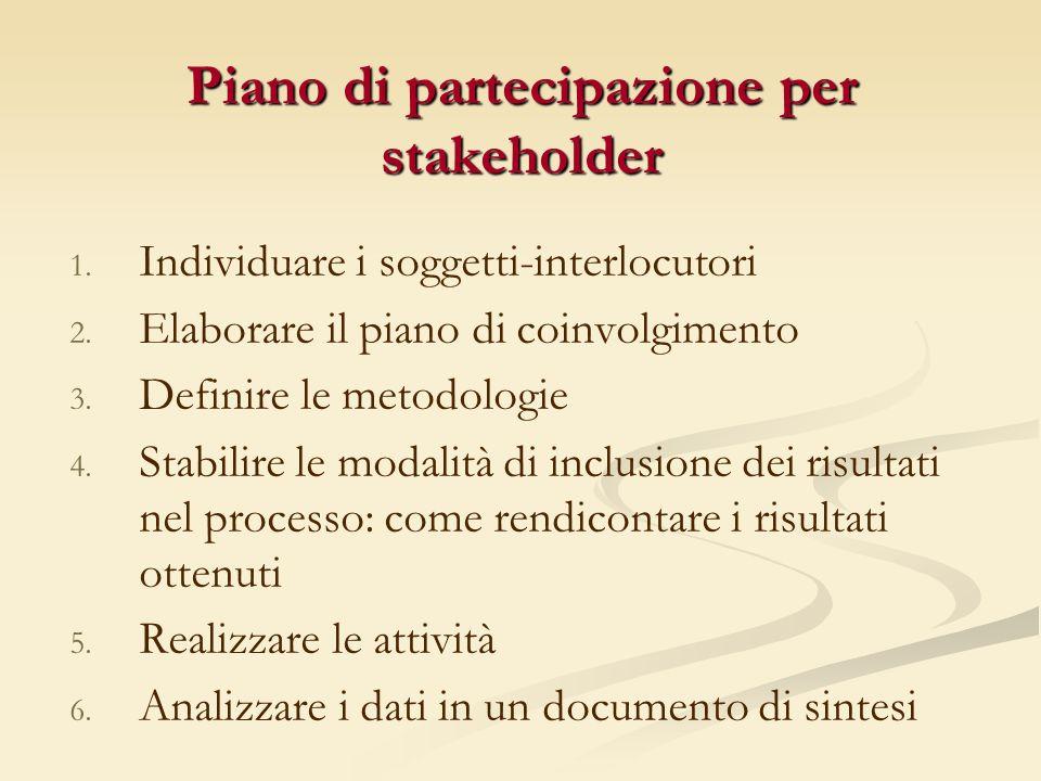 Piano di partecipazione per stakeholder 1.1. Individuare i soggetti-interlocutori 2.