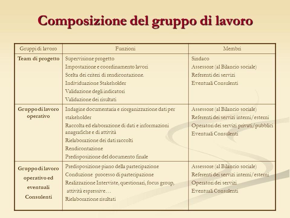 Composizione del gruppo di lavoro Gruppi di lavoroFunzioniMembri Team di progettoSupervisione progetto Impostazione e coordinamento lavori Scelta dei criteri di rendicontazione.