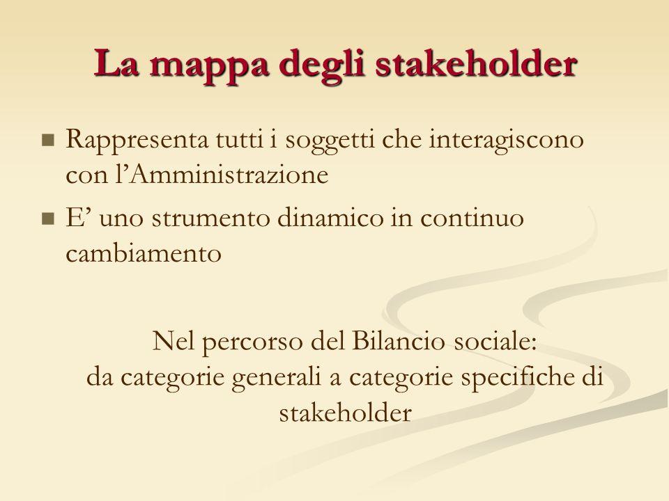La mappa degli stakeholder Rappresenta tutti i soggetti che interagiscono con lAmministrazione E uno strumento dinamico in continuo cambiamento Nel percorso del Bilancio sociale: da categorie generali a categorie specifiche di stakeholder