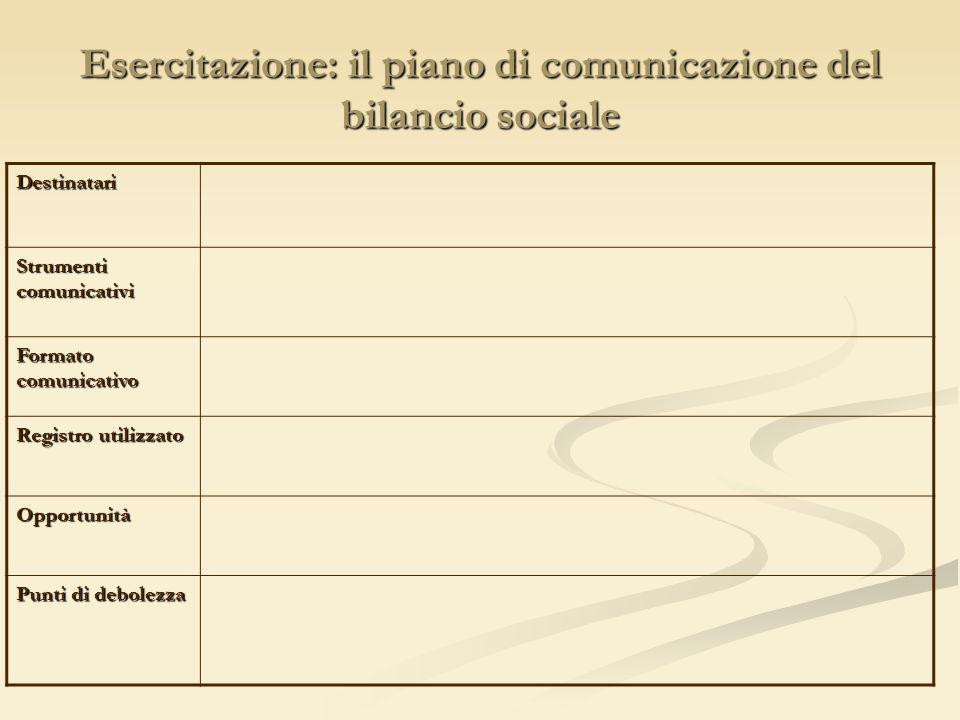 Esercitazione: il piano di comunicazione del bilancio sociale Destinatari Strumenti comunicativi Formato comunicativo Registro utilizzato Opportunità