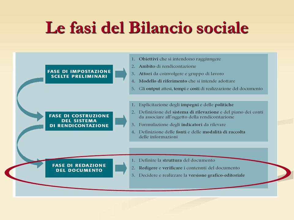Esercitazione: il piano di comunicazione del bilancio sociale Destinatari Strumenti comunicativi Formato comunicativo Registro utilizzato Opportunità Punti di debolezza