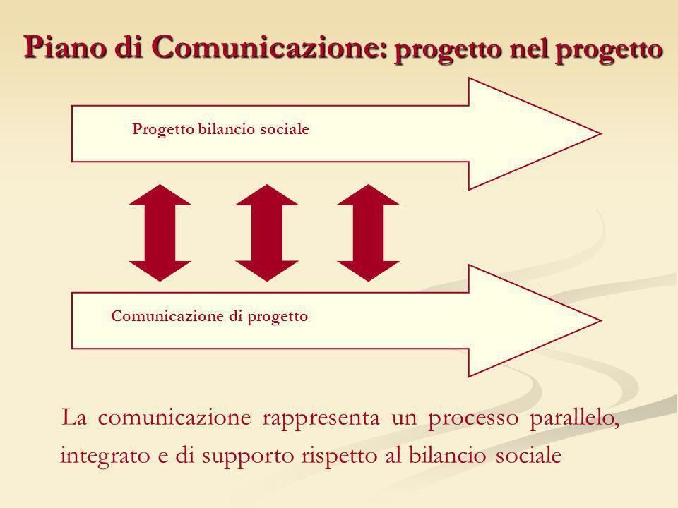 Progetto bilancio sociale Comunicazione di progetto La comunicazione rappresenta un processo parallelo, integrato e di supporto rispetto al bilancio s