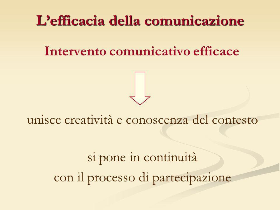 Lefficacia della comunicazione Intervento comunicativo efficace unisce creatività e conoscenza del contesto si pone in continuità con il processo di p