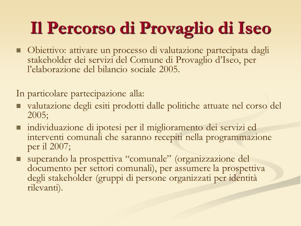 Il Percorso di Provaglio di Iseo Obiettivo: attivare un processo di valutazione partecipata dagli stakeholder dei servizi del Comune di Provaglio dIseo, per lelaborazione del bilancio sociale 2005.